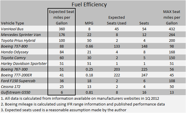 737 Fuel Efficiency Chart