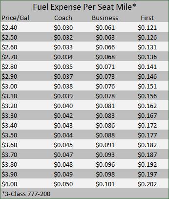 Fuel Price data table v2