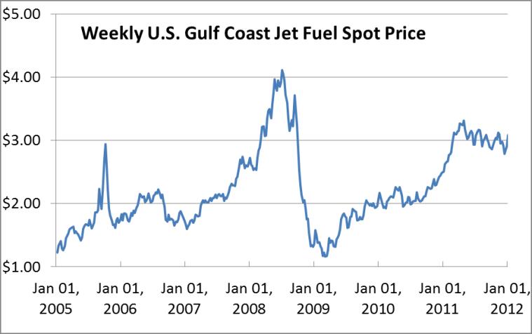 Jet A spot prices