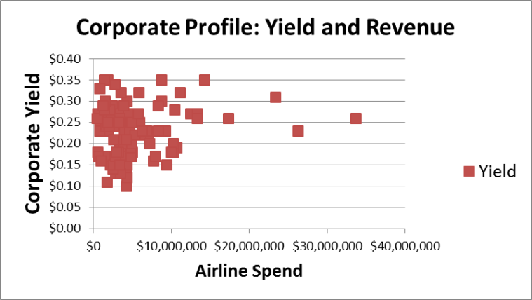 Yield V Revenue