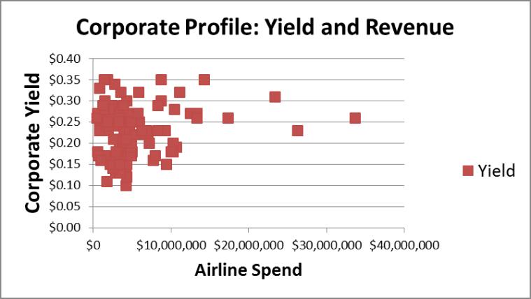 Yield V Revenue