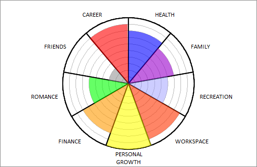 Business planning radar chart
