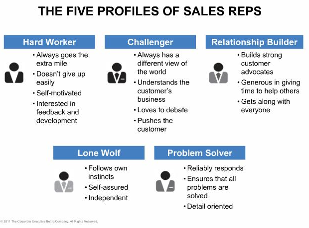 Five Sales People Profiles